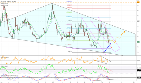 VIX: VIX 2hr HIDDEN Bull dvg, can it be a sign for up soon ?