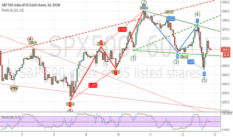 SPX500: SPX500 1H Bullish AB=CD and WOLFE WAVES