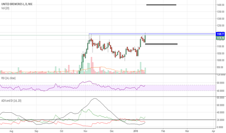 UBL: LOOKS LIKE READY TO BREAKOUT