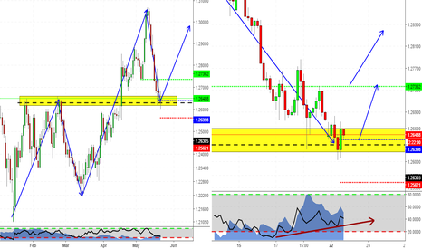 GBPCHF: See the big picture! (GBPCHF long setup)
