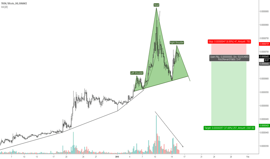 TRXBTC: Head and Shoulder formation in process on $TRX