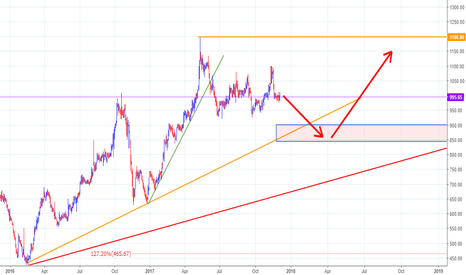 JKCEMENT: JKCEMENT : IN : D : SHORT TERM AND MEDIUM TERM FORECAST