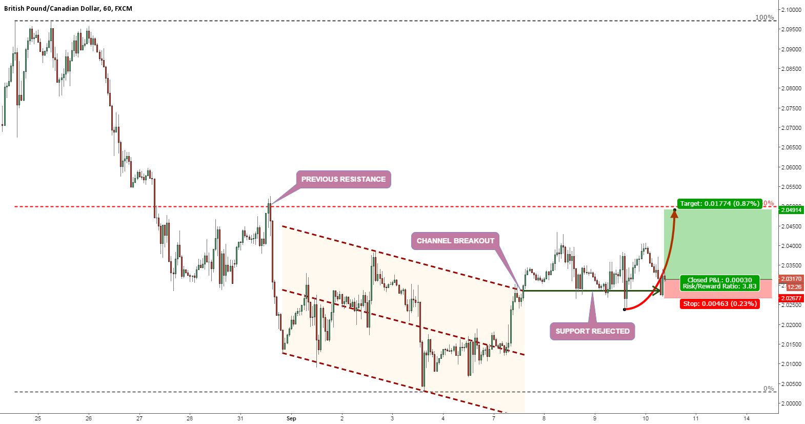 GBPCAD STILL BULLISH