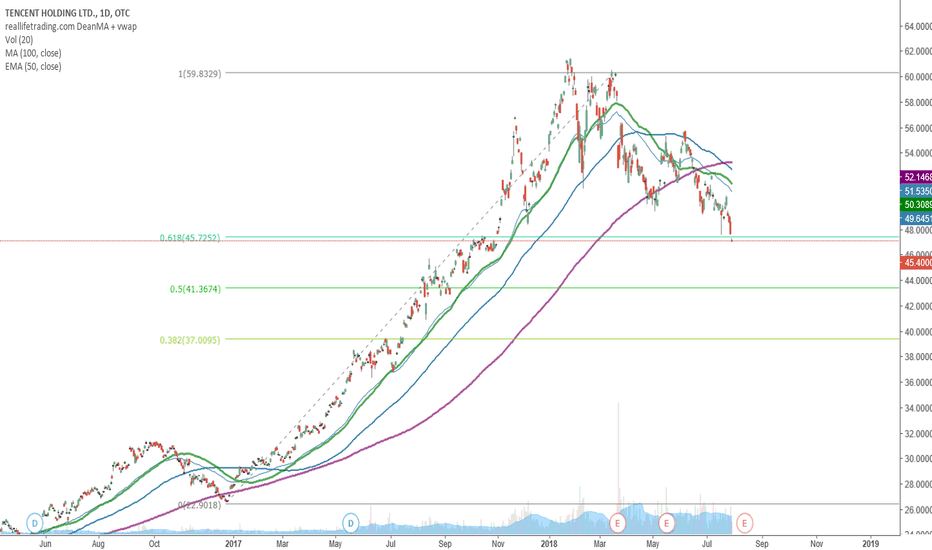 TCEHY: TCEHY very long term outlook