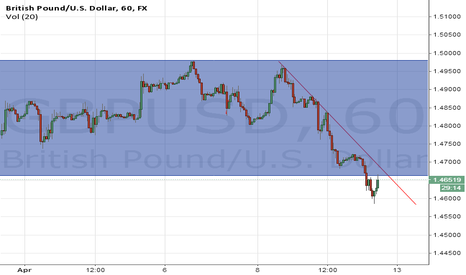 GBPUSD: Short GBPUSD and crosses going into next week!!!