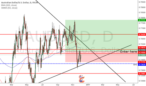 AUDUSD: long Aud/Usd
