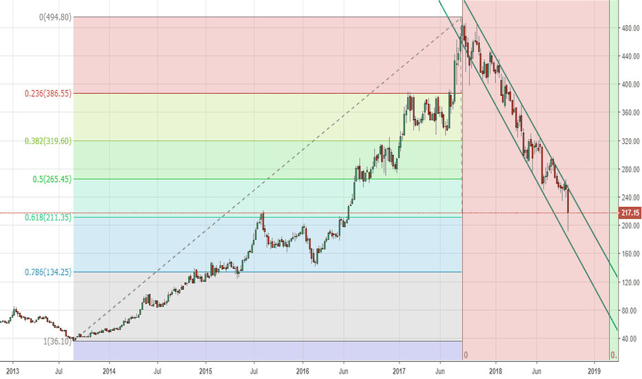 HINDPETRO: HPCL-Fib levels, 61.8% gone, 78.6% @134- Early march time cycle