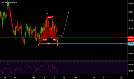 CHFJPY: CHFJPY BUY SET UP