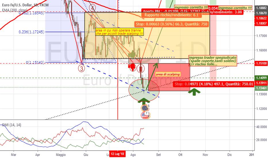 EURUSD: Euro-USD aggiornamento operativo..