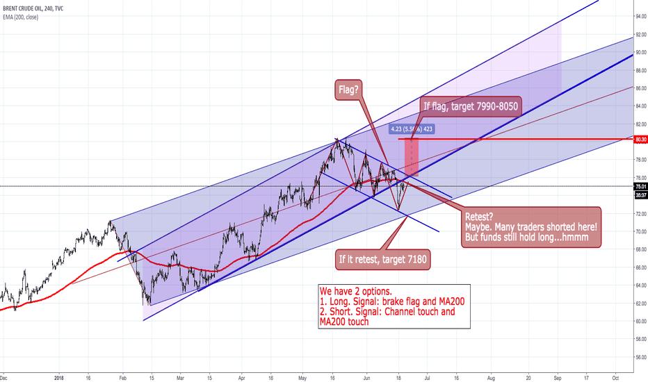 UKOIL: Ukoil. OPEC. Overview