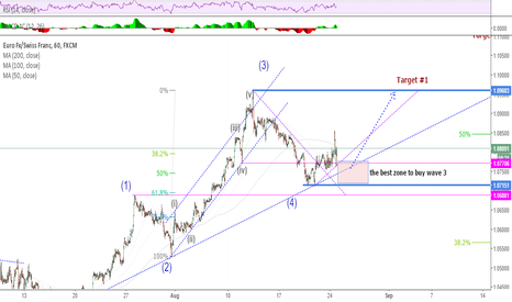 EURCHF: EURCHF (updated) Long with wave 5