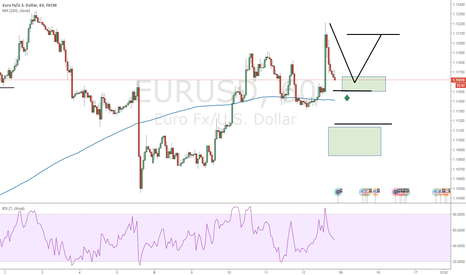 EURUSD: nice opportunity here :)