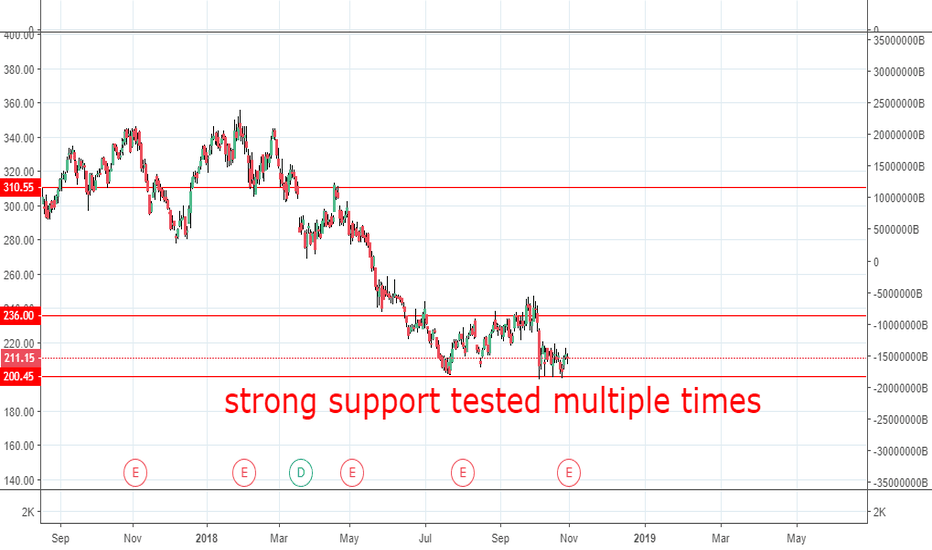 VEDL: SUPPORT TESTED MULTIPLE TIMES