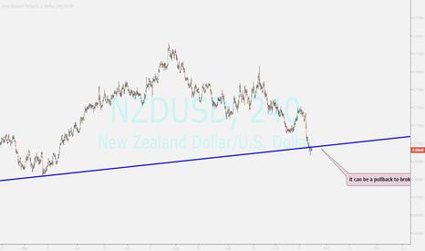 NZDUSD: NZDUSD...sell opportunity