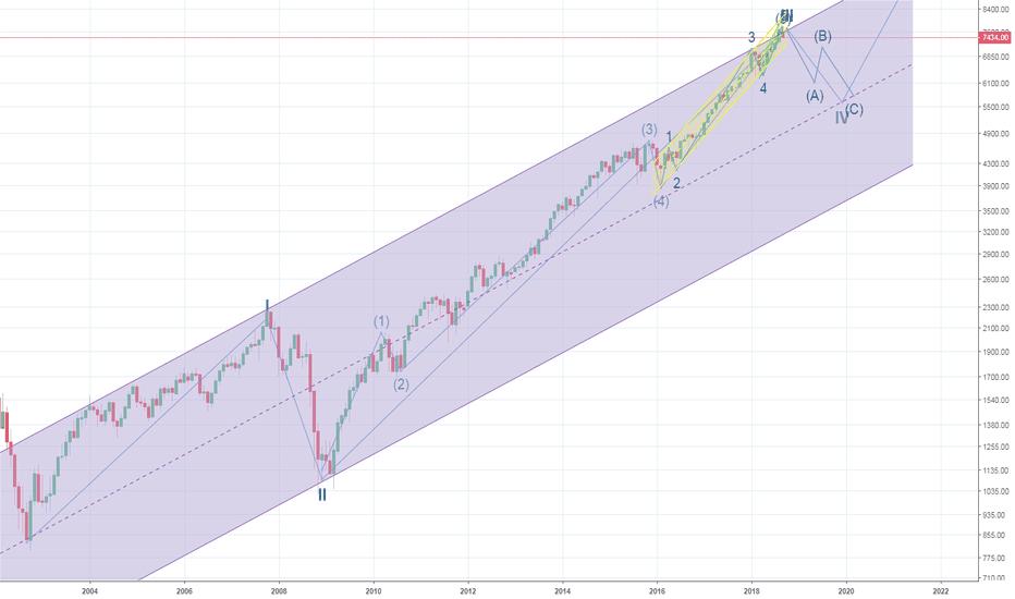 NQ1!: NASDAQ could drop down to nearly 5000