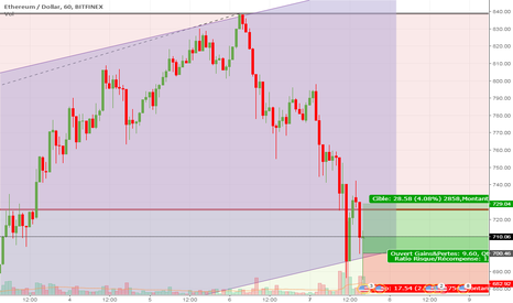 ETHUSD: Trade -- ETH/USD -- Bitfinex -- Achat @ 700.5
