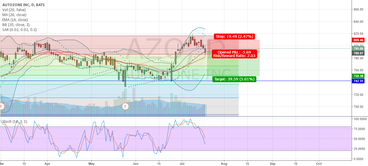 Rauding Top AZO