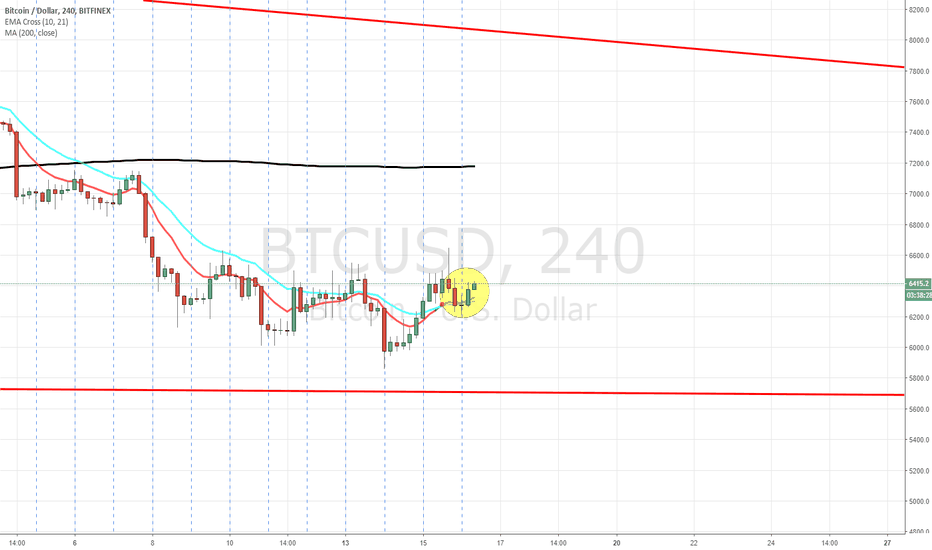 BTCUSD: Bullish Morning Star Pattern on 4h