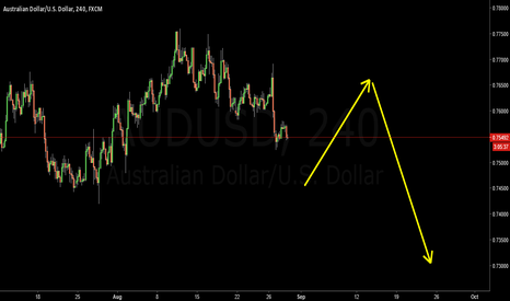 AUDUSD: AUDUSD Big Piture