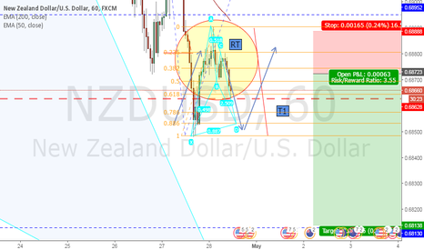 NZDUSD: Possible Bearish Bat NZDUSD