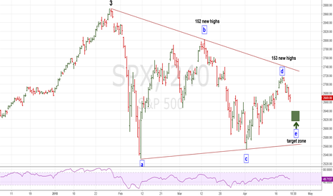 SPX: SPX Still Looks Triangulish
