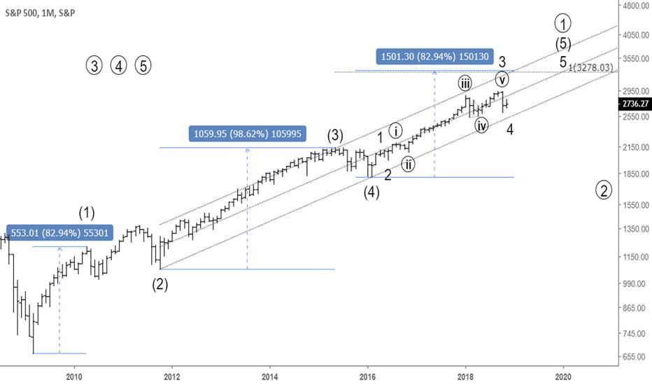 SPX: Long term