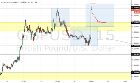 GBPUSD: #GBUSD - opportunity to go short with nice R/R