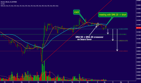 LTCBTC: LTC long term investment. How to trade x/BTC pairs now.
