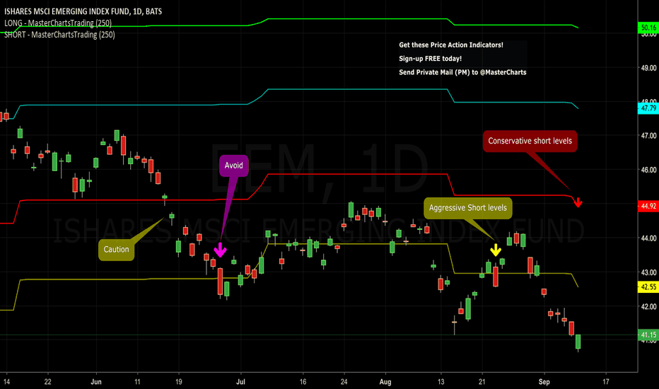 EEM: Short Emerging Markets @ Levels Marked on This Chart