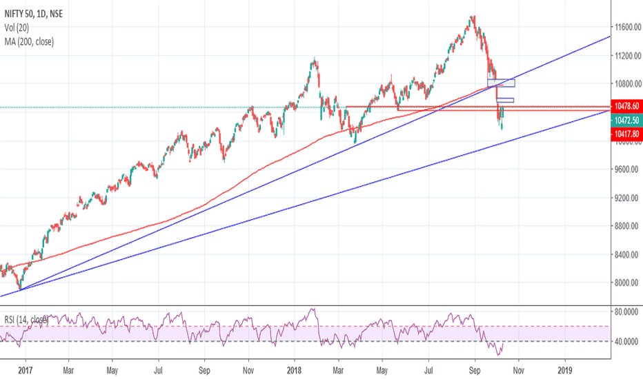 NIFTY: NIFTY -Weekly Review -13-10-2018