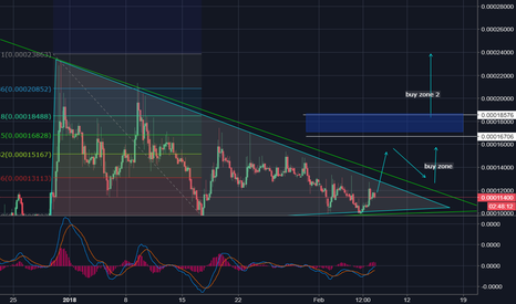 STORJBTC: Looks like it might take off