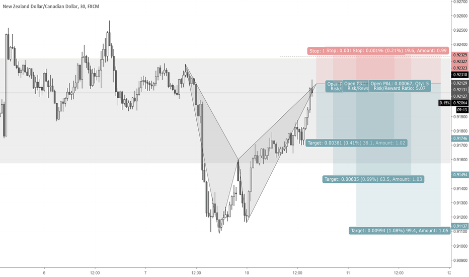 NZDCAD: NZDCAD Bearish Bat at Resistance