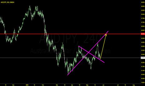 AUDJPY: AJ Trend Line Break