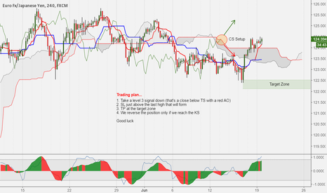 EURJPY: CS setup of another type...