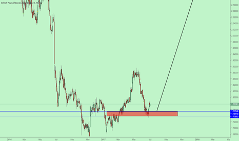 GBPNZD: 000