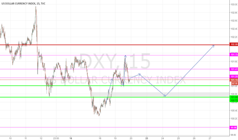 DXY: Forecast Dollar-Index hanging the inauguration