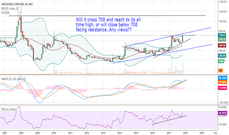 DREDGECORP: dredging corp (sell or hold)?