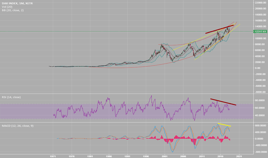DAX: Bear market is coming!