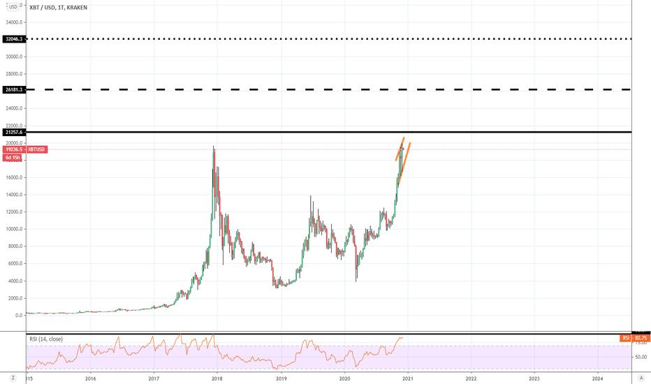 Trumpas bitcoin, 50...