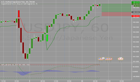 USDJPY: Long Uj After Some retracement