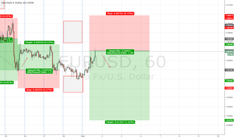 EURUSD: EUR/USD forecast 30-3 December 2015