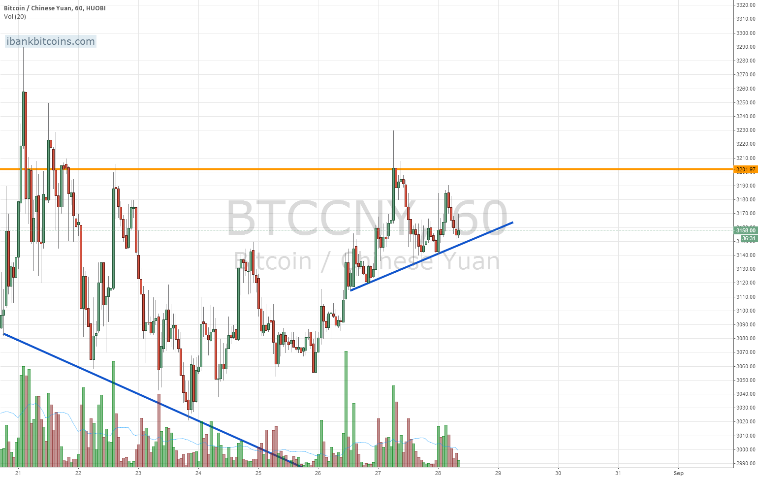 Short term topping pattern on the 15min