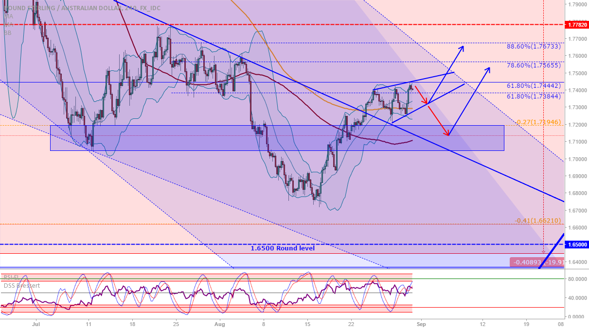 GBP/AUD: Next moves...?