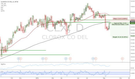 CLX: CLX: Clorox bleeding cash, structural short