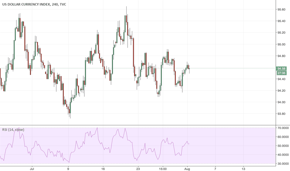 DXY: It is time to sell dollar
