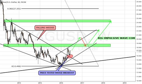 XAGUSD: SILVER FALLING WEDGE BREAKOUT ON WEEKLY