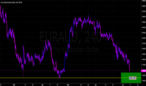EURAUD: Possible Market Reversal