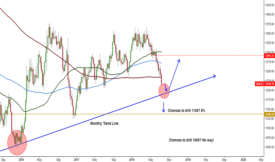 GOLD: GOLD Going to Monthly Trend Line