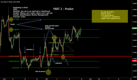 EURUSD: Predicting entrys + Exits : PART 2