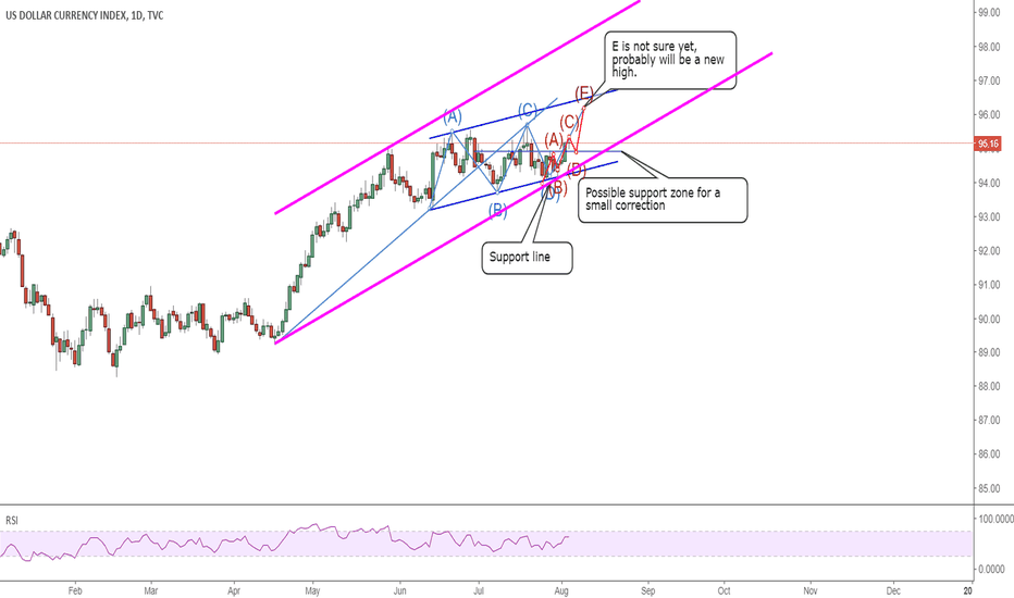 DXY: 0804 DXY: a new high and possible new channel to follow